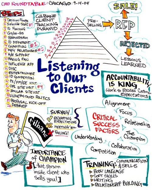 Big Thinkers, Big Ideas: Listening to Our Clients