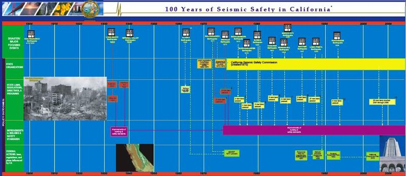 100 years of seismic safety in california